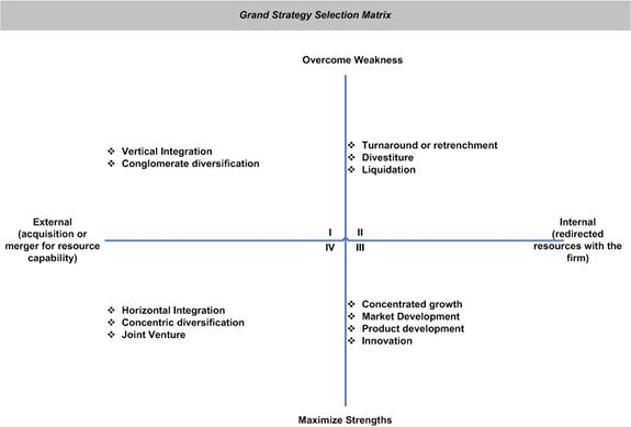grand strategy selection matrix The name itself tells you what grand strategies are they're the kind of strategies that shape your business's future, focusing on the long-term rather than the here and now these are essential actions that are put into place so that the organization's major objectives can be fulfilled here are some of the most.