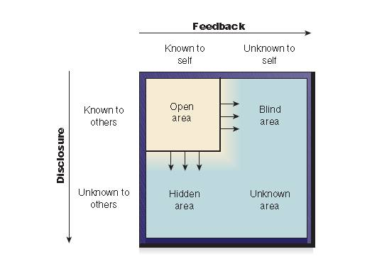 swot personal analysis johari window A johari window is a cognitive psychological tool created by joseph luft and harry ingham in 1955 in the united states simple rules for successful swot analysis.