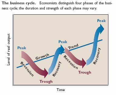four phases of the business cycle The four phases of project management  the implementation phase is often the most gratifying,  harvard business review press,.